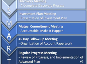 The Wind River Process, DISCOVER, ANALYSIS, ADVISE AND IMPLEMENT. MONITOR AND EVOLVE