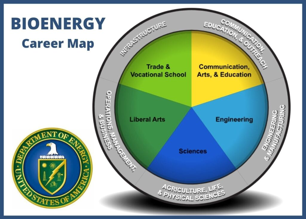 Bioenergy Career Map