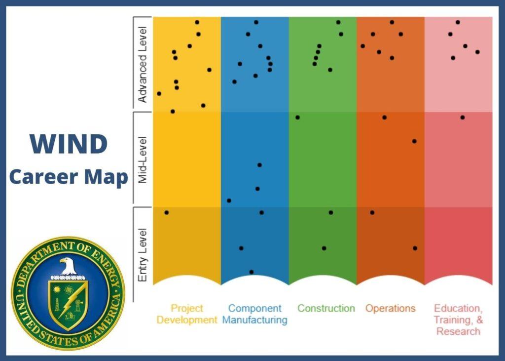 Wind Career Map