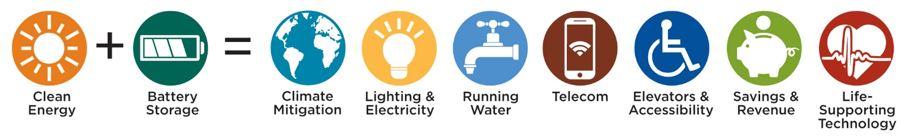 Clean Energy + Battery Storage = Energy Benefits