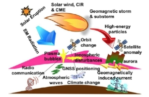 space-weather-earth-atmosphere