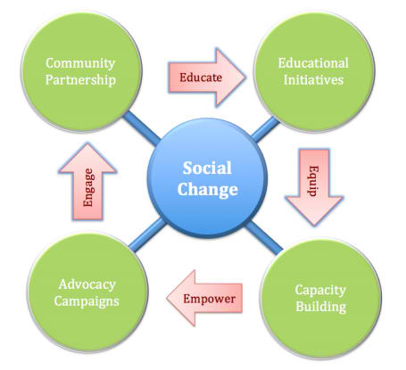 ispeak-framework