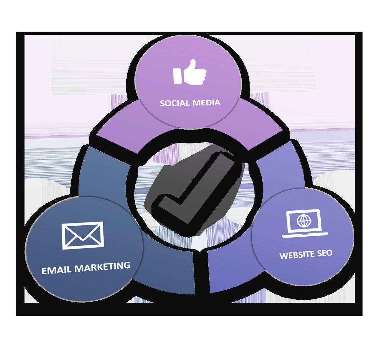 digital marketing agency channels of marketing