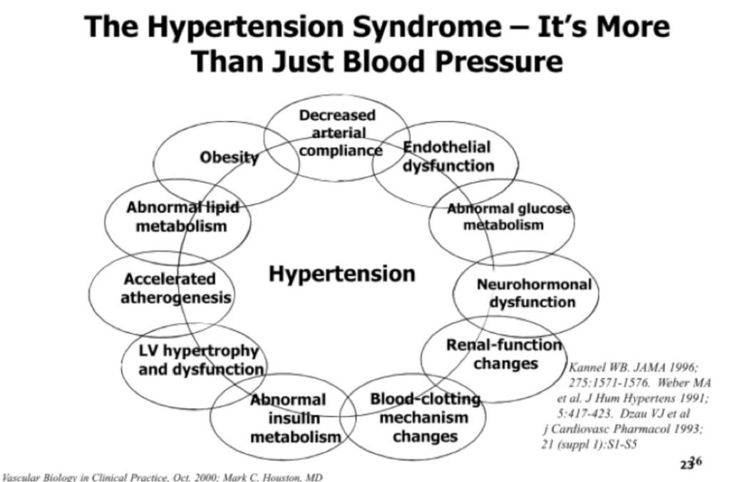 HypertentionSyndrome