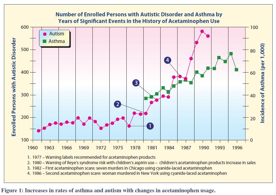 Autism_Asthma_Acetaminophen