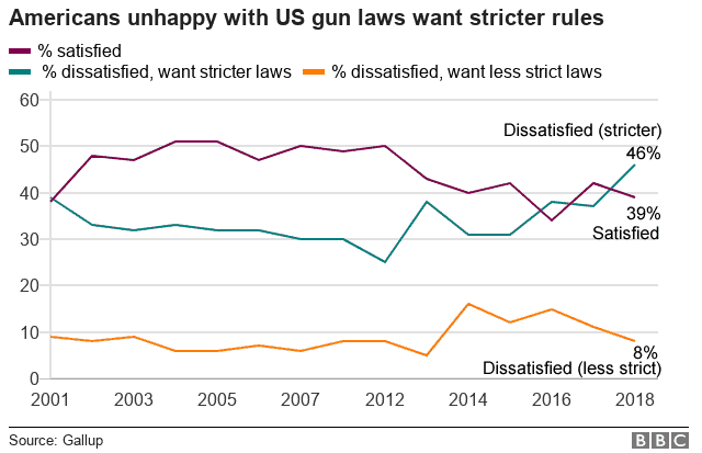 Chart showing Americans unhappy with US gun laws want stricter rules