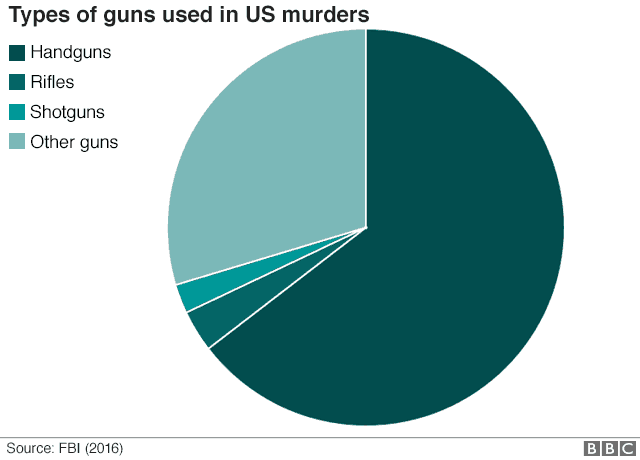 Pie chart showing most gun-related murders are committed using handguns