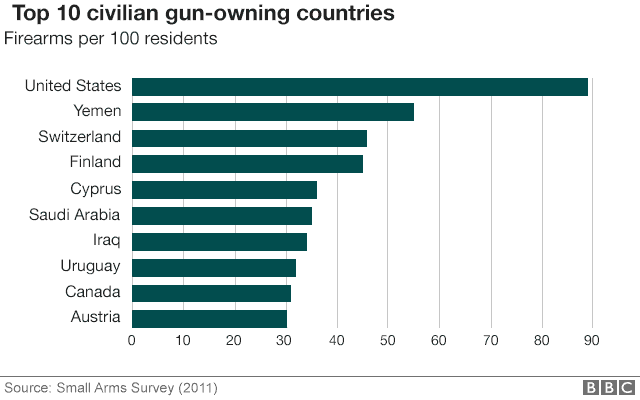 Chart showing top 10 gun-owning countries - US is top, followed by Yemen, Switzerland, Finland and Cyprus - info from Small Arms Survey