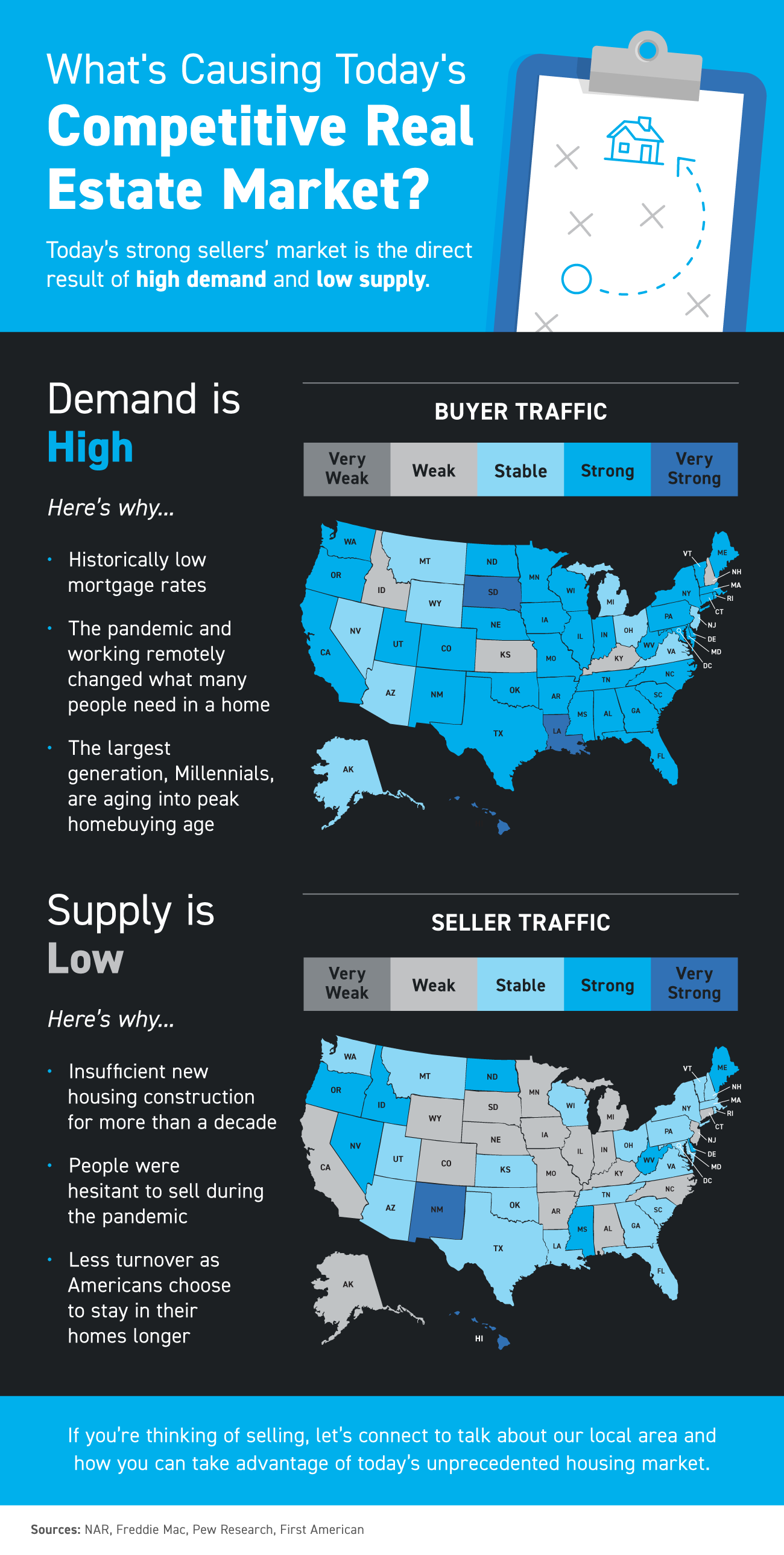 20211008-MEM What's Causing Today's Competitive Real Estate Market? [INFOGRAPHIC]