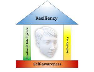 resiliency is heightened self-awareness