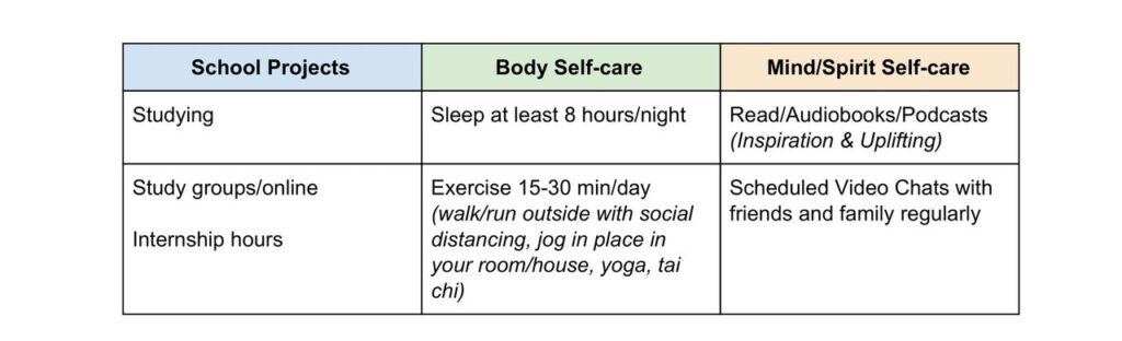 table comparing school projects, body self-care and mind self-care