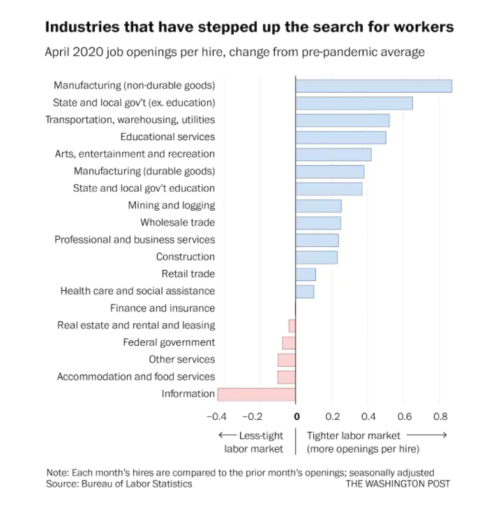 graph showing which industries are most affected by labor market shortages
