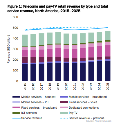Bar Chart to show telecoms revenue by type in North America 2015 through to 2025