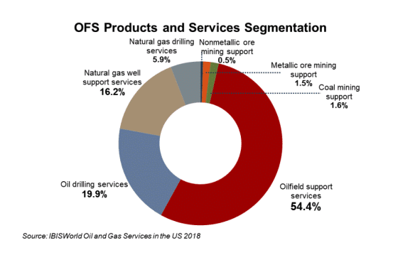 oil-field-services-graph-showing-market-segmentation