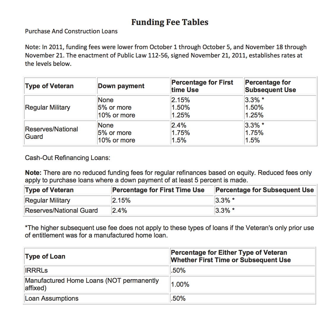 VA Funding Fee Table