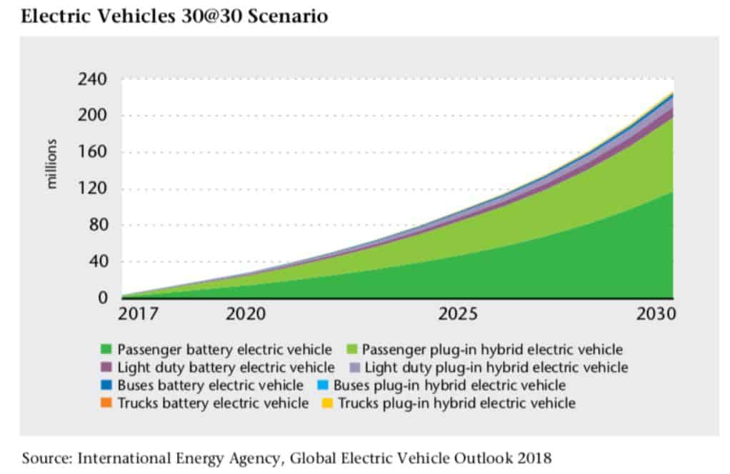 growth in electric vehicles