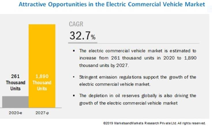 Electric commercial vehicle growth projects high growth for EV stocks and investments focused on that niche