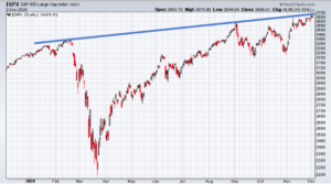 Market Commentary: Our prediction for 2021 Chart 1