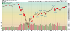 Market Commentary: Coronavirus and Elections Chart 1