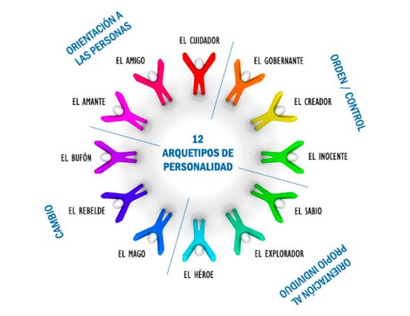 Test de Arquetipos (Personalidad) de Jung