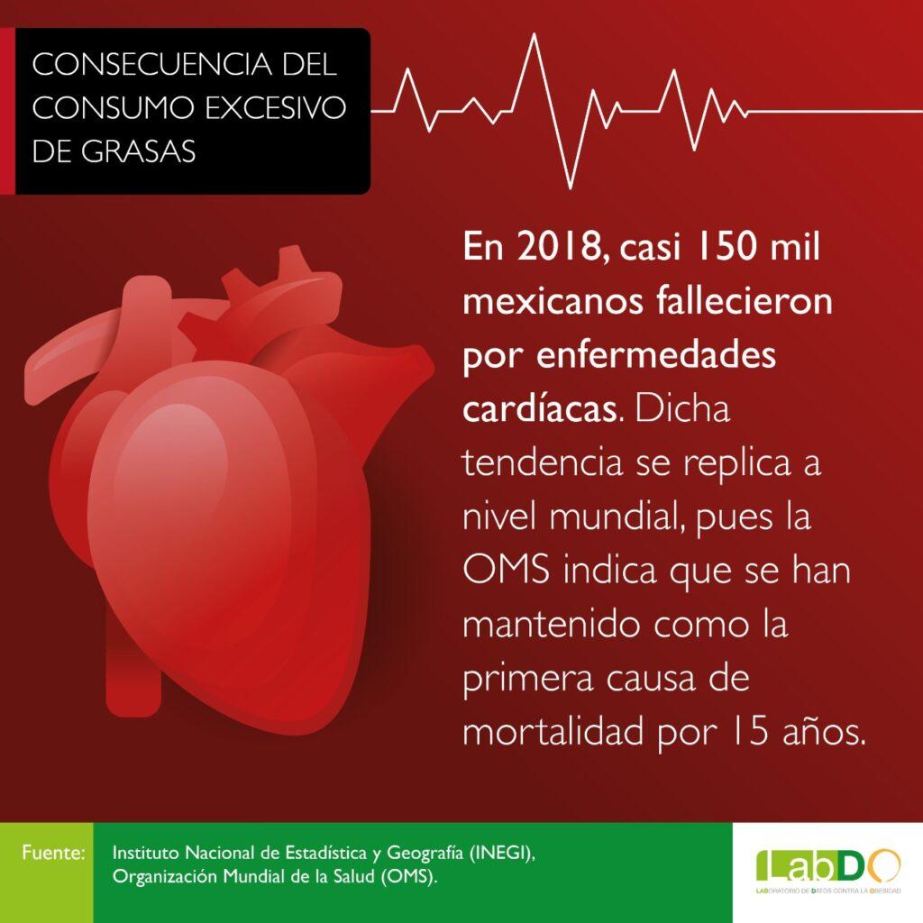 cardiopatías México
