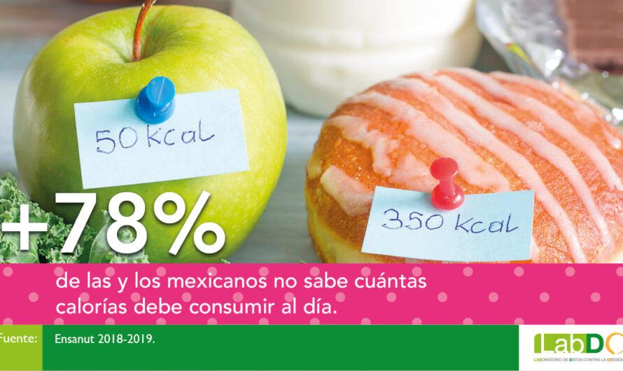 Lidera México a nivel global la compra de calorías por día