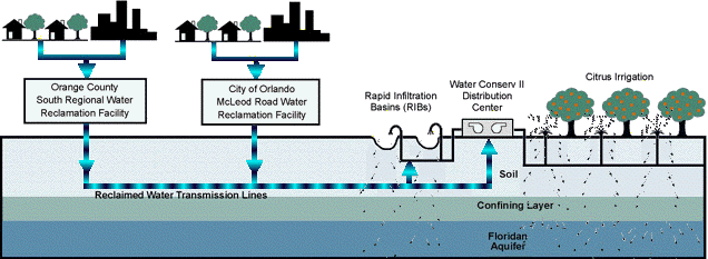 Water Filtration Process Graphic