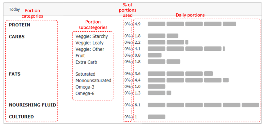 PORTIONS PROFILE SHOWING COMPONENTS