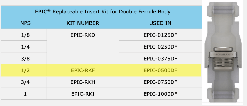EPIC DF Body Replacement Kits