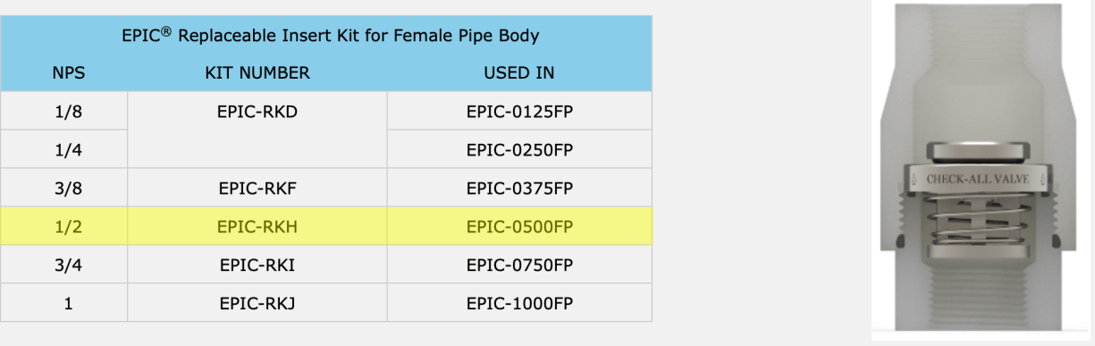 female pipe body replacement kits