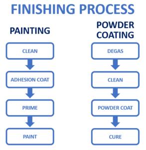 finishing flow chart