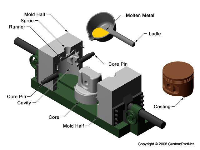 permanent mold process