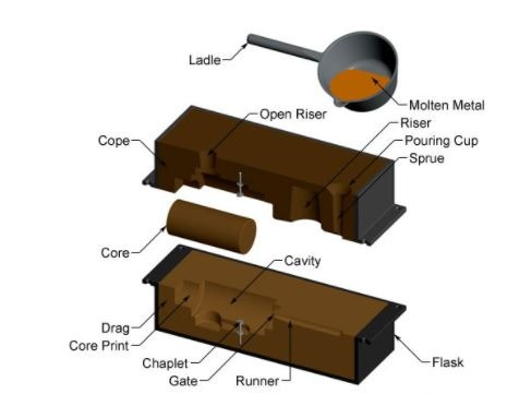 sand casting process