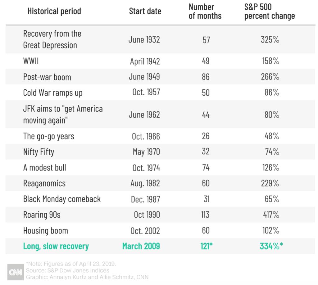 Longest bull markets