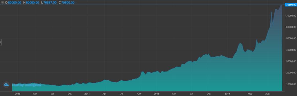 Weekly chart ~ ETFRHO