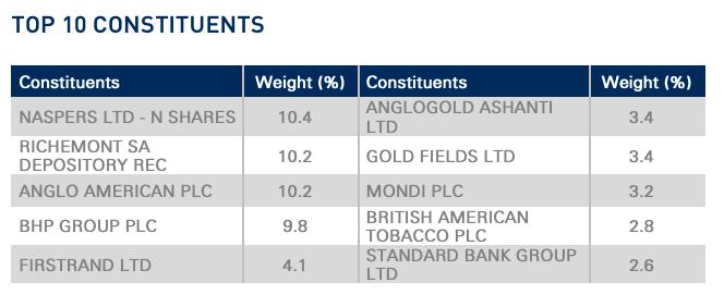 CTOP50 top 10 holdings