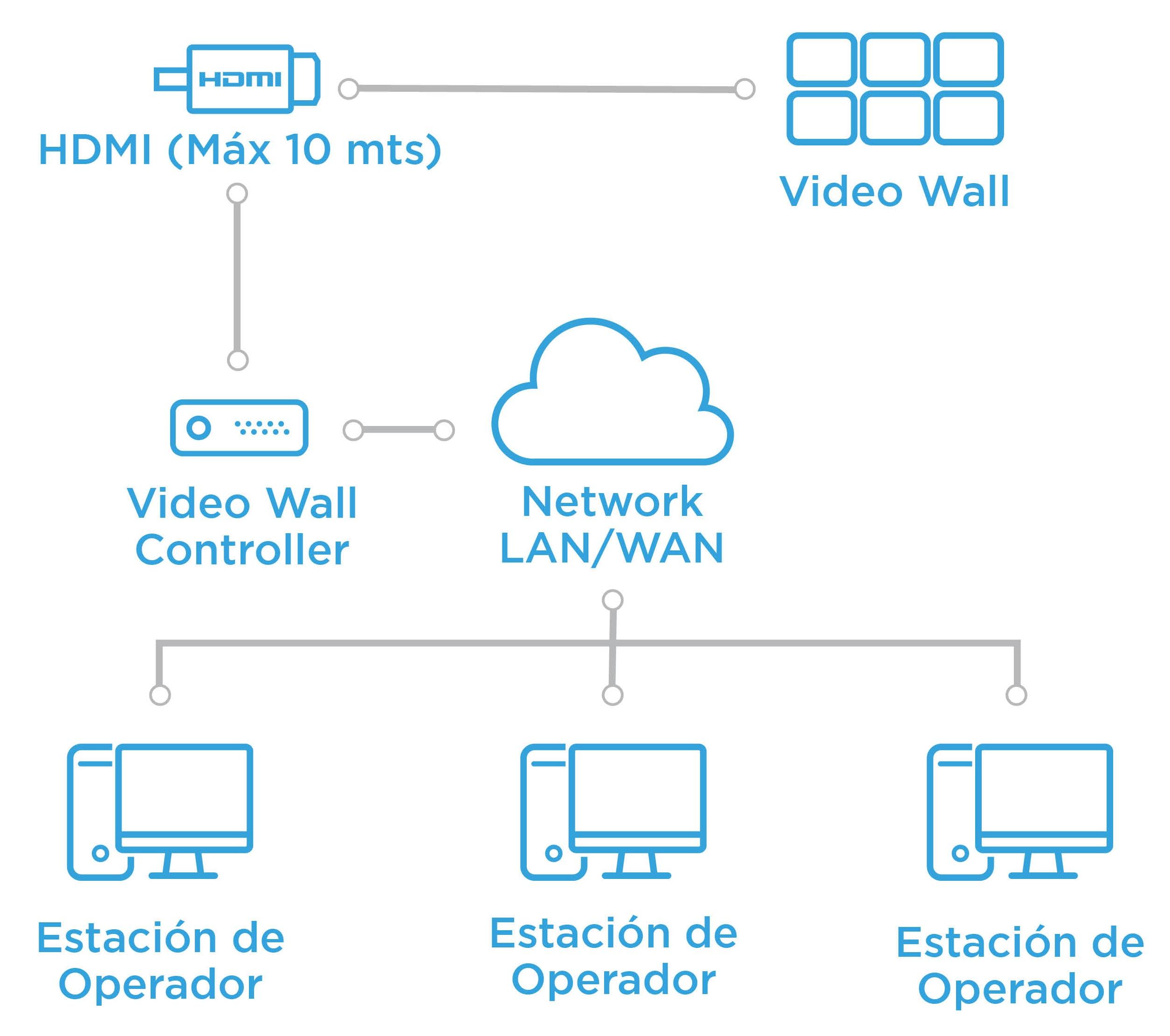 arquitectura videowall