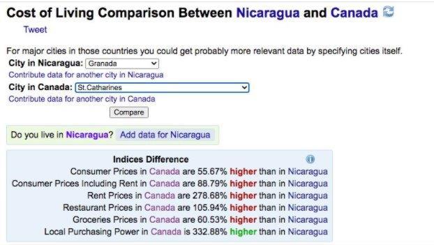 Purchasing power NIcaragua versus Canada