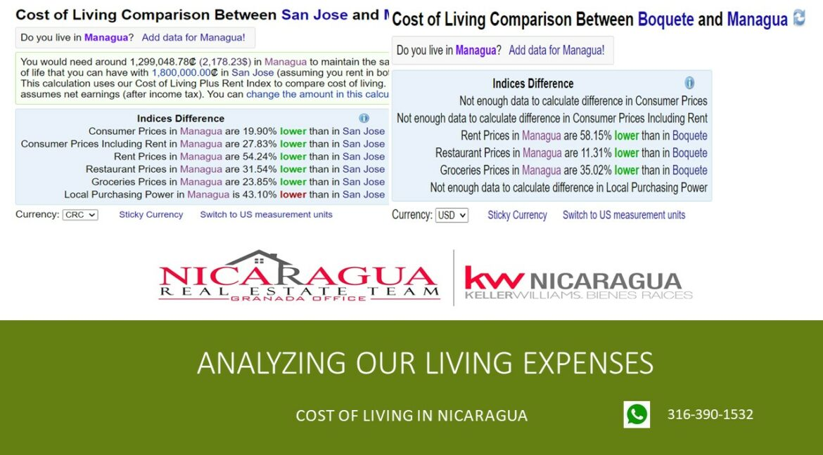 monthly-expat-expenses-nicaragua