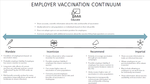 Determining Your Employee Vaccination Strategy