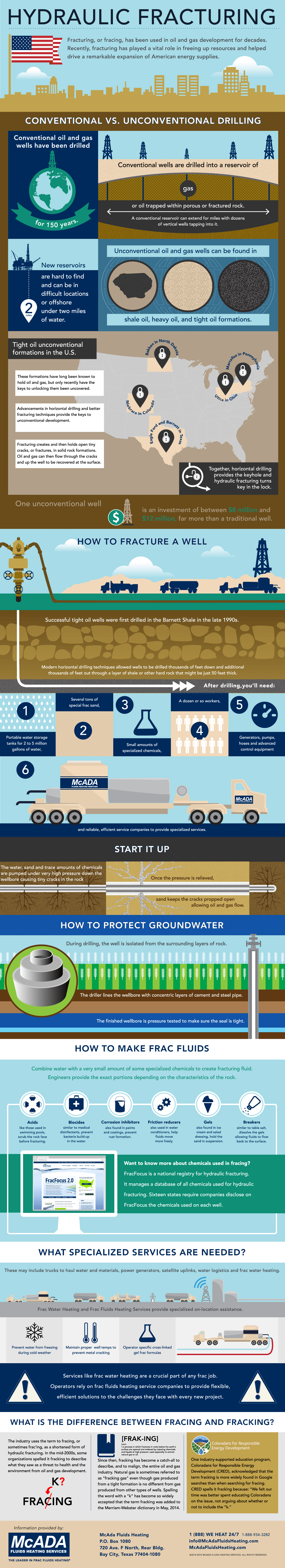 McAda Fluids Heating Services Hydraulic Fracturing Infographic