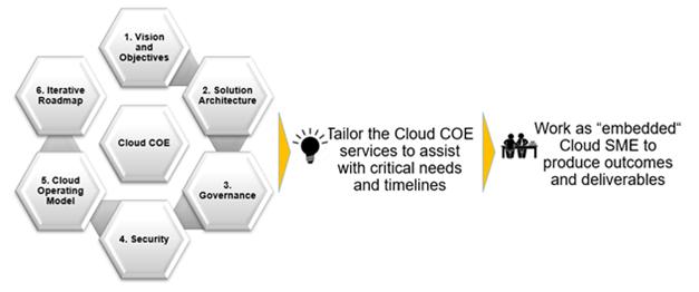 Cloud Center of Excellence (COE) Framework