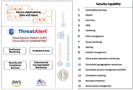 stackArmor ThreatAlert Security Platform - FedRAMP Gap Assessment