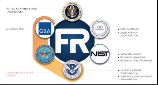 FedRAMP Security Framework (SAF)