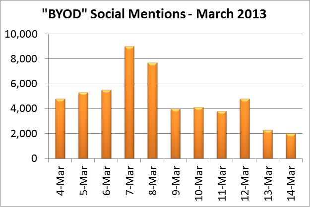Ascent Index: BYOD (March 2013)