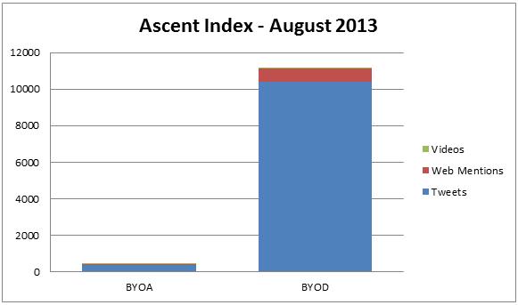 Ascent Index: BYOA