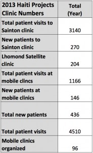 Clinic numbers 2013