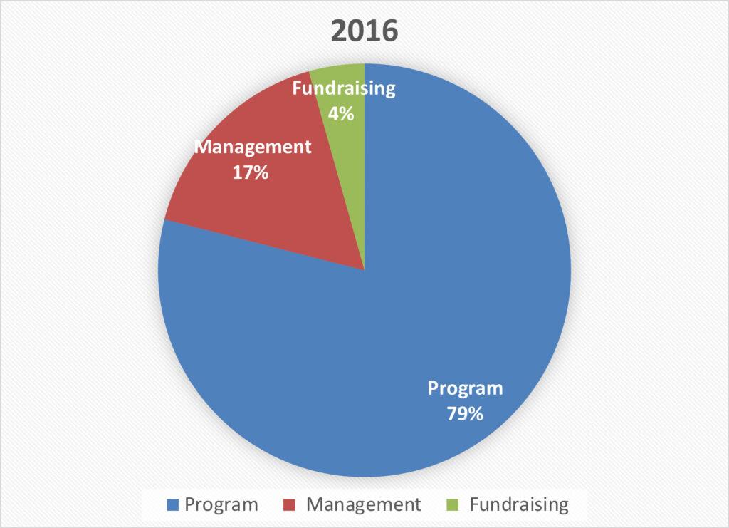 Haiti Project Donations 2016