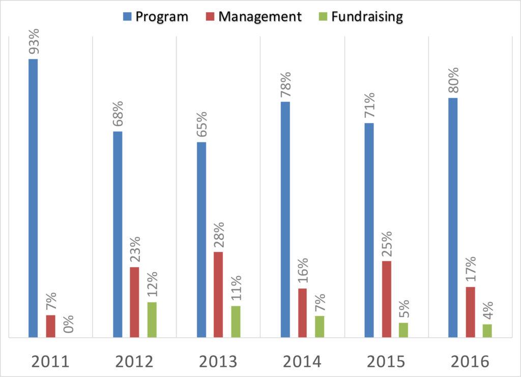 Haiti Project Donations 2011 though 2016