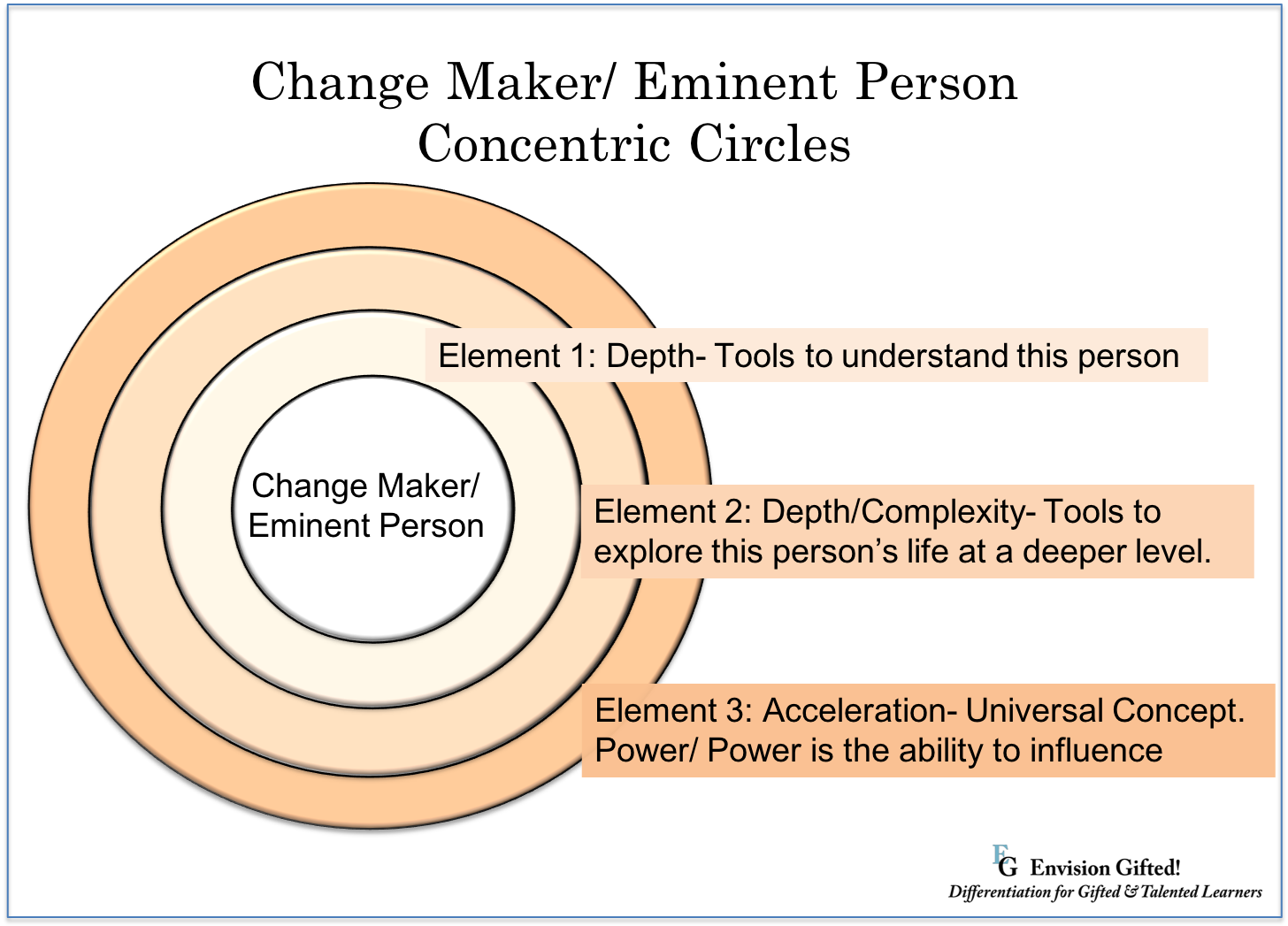 Envision Gifted: Change Maker Eminent Person Concentric Circles
